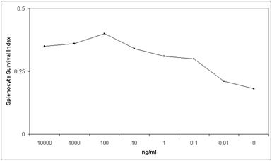522-052 Graph