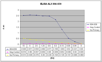 EDA-A1 monoclonal antibody (Renzo-2) ELISA