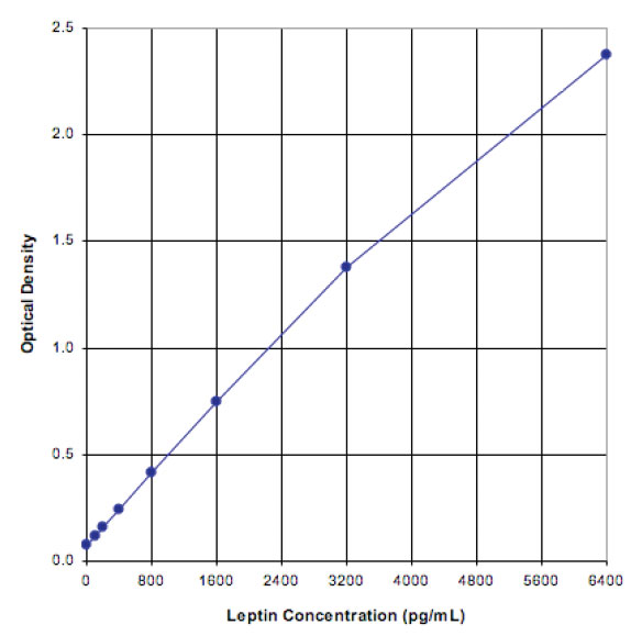 Leptin (rat), ELISA kit Kit graph