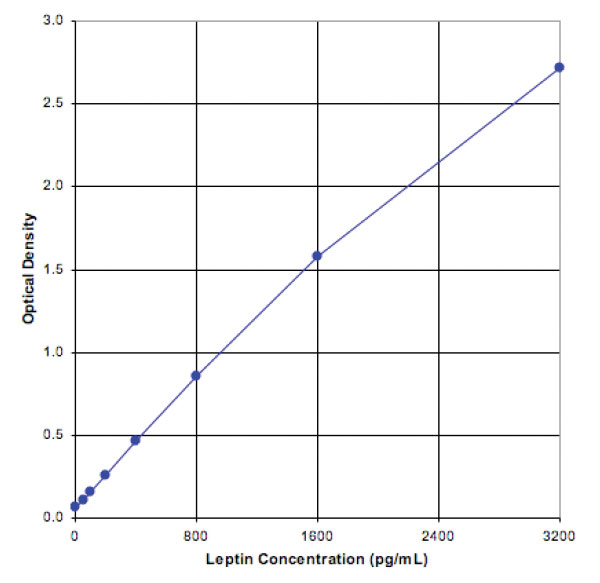 Leptin (mouse), ELISA kit Kit graph