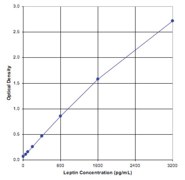 Leptin (mouse), ELISA kit Kit graph