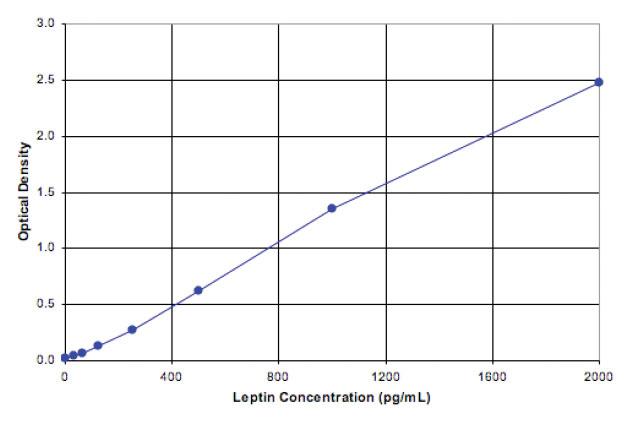 Leptin (human), ELISA kit Kit graph
