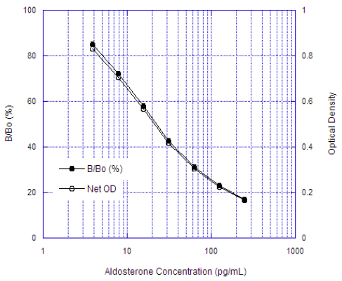 Aldosterone ELISA kit image