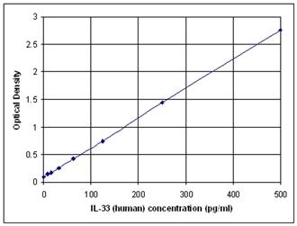 IL-33 (human), ELISA kit Standard curve
