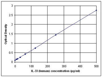 900-201 std curve2