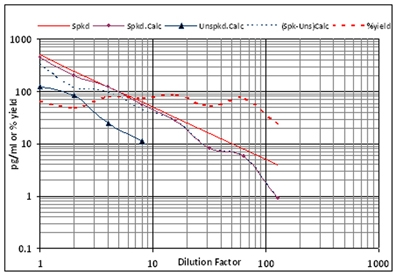 900-204 dilutional linearity3