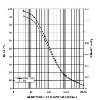 Angiotensin II ELISA kit Standard curve