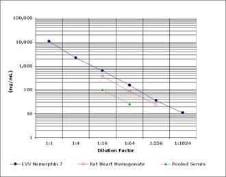 LVV Hemorphin 7 ELISA kit Parallelism curve