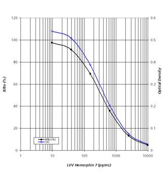 LVV Hemorphin 7 ELISA kit Standard curve