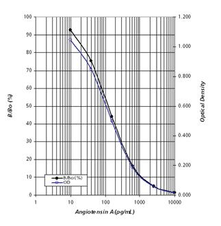 Angiotensin A ELISA kit image