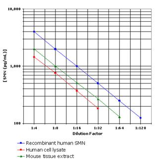 SMN ELISA kit Parallelism curve