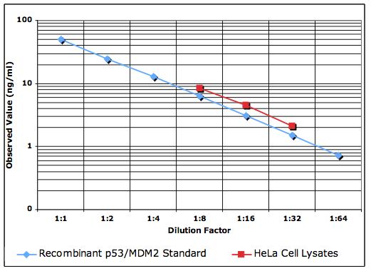 IMMUNOSET® p53/MDM2 complex ELISA development set image