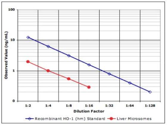 IMMUNOSET® HO-1 (human), ELISA development set image