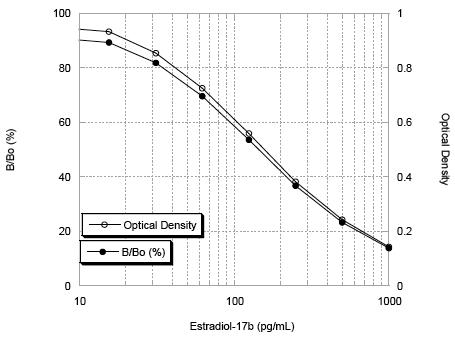 17β-Estradiol high sensitivity ELISA kit image