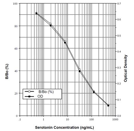 Serotonin ELISA kit Standard curve