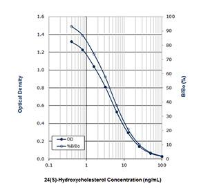 24(S)-Hydroxycholesterol ELISA kit Standard curve