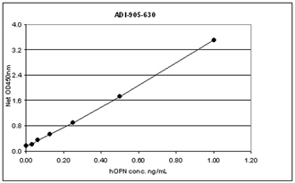 Osteopontin monoclonal antibody (87-B) ELISA