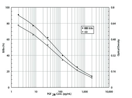 ADI-931-069 std curve
