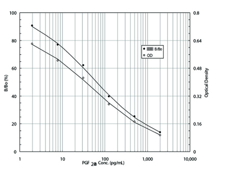 PGF2α high sensitivity ELISA kit Standard curve