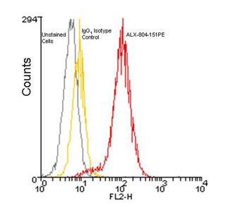 BCMA (human) monoclonal antibody (Vicky-1) (PE conjugate) Flow Cytometry