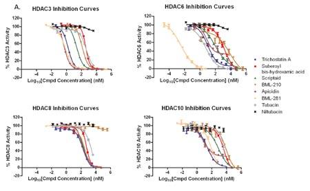 SCREEN-WELL®  Epigenetics library hdac_graphs