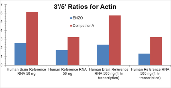 BIOARRAY™ Low Input RNA Amplification and Biotin Labeling System Web1