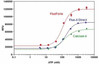 FLUOFORTE® Calcium assay kit  17_Fig2_webimage