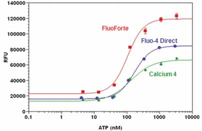 FLUOFORTE® Calcium assay kit  image