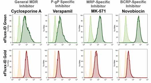 EFLUXX-ID® Green multidrug resistance assay kit Flow Cytometry