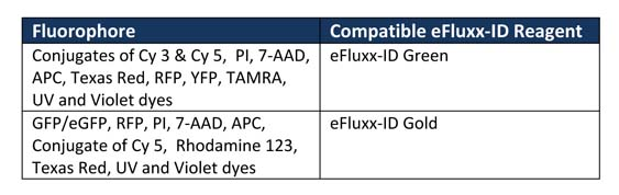EFLUXX-ID® Green multidrug resistance assay kit 30_Table_1_webimage