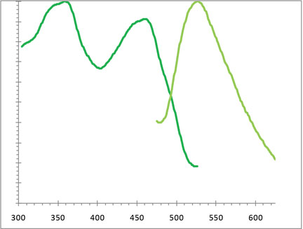 CYTO-ID® Green long-term cell tracer kit Excitation and emission