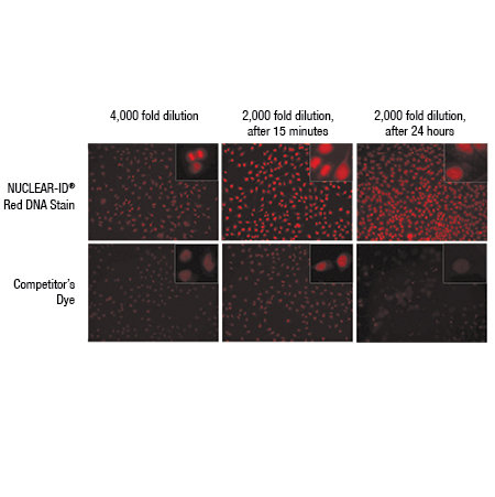 NUCLEAR-ID® Red DNA stain concentration