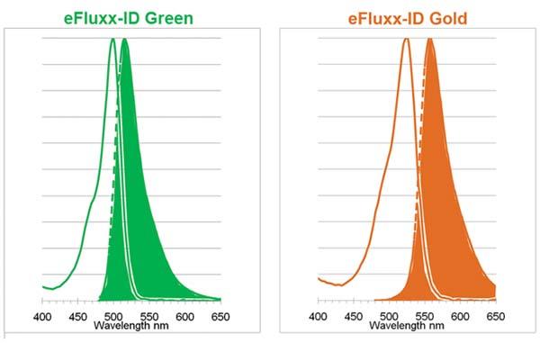 EFLUXX-ID® Green multidrug resistance assay kit image