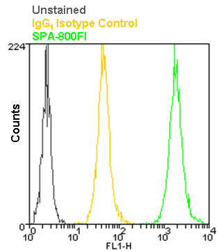 Mouse IgG1 isotype control, monoclonal antibody (MOPC-21) (FITC conjugate) Flow Cytometry