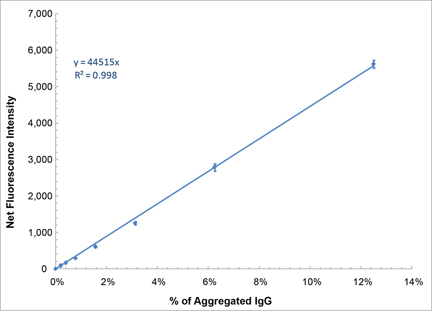 PROTEOSTAT® Protein aggregation standards  Standard curve