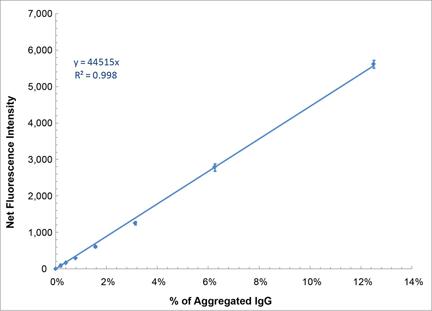 PROTEOSTAT® Protein aggregation standards  Standard curve