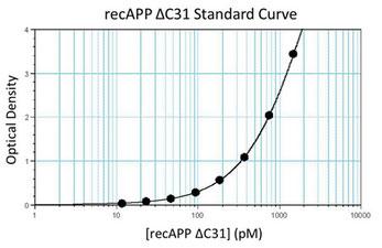 ELISA Assay Standard Curve