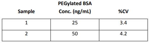 Intra-assay precision for PEGylated ELISA kit
