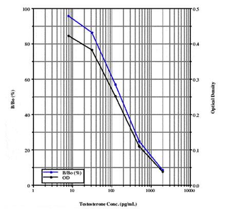 Range and sensitivity of an ELISA kit