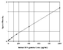 Sandwich ELISA standard curve