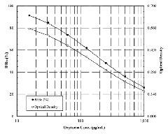 Competitive ELISA standard curve