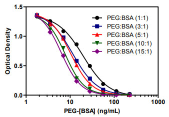 Sensitivity of our PEGylated Protein ELISA kit