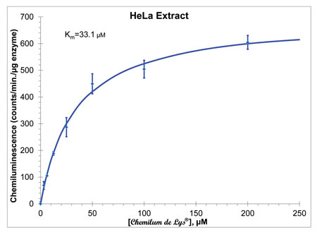 Kinetics of CHEMILUM DE LYS® Substrate Deacetylation by HeLa HDAC Activity