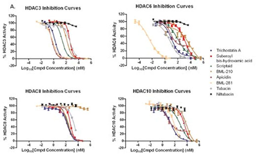 Inhibitor validation data