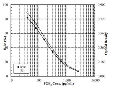 Typical Standard Curve for PGE2 ELISA
