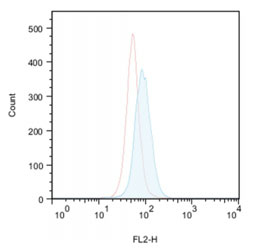 Flow cytometry-based profiling of autophagy